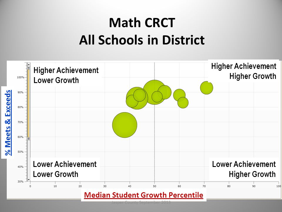 Math CRCT All Schools in District Higher Achievement Lower Growth Lower Achievement Lower Growth Higher Achievement Higher Growth Lower Achievement Higher Growth % Meets & Exceeds Median Student Growth Percentile 71Jasper County September 2013