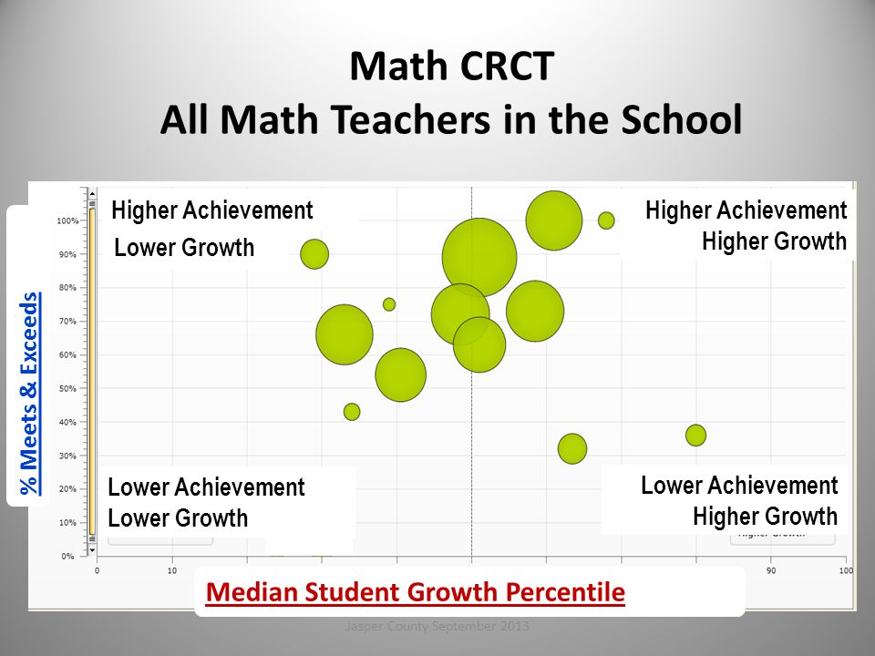 Math CRCT All Math Teachers in the School Higher Achievement Lower Achievement Lower Growth Higher Achievement Higher Growth Lower Achievement Higher Growth Median Student Growth Percentile Lower Growth % Meets & Exceeds 72Jasper County September 2013