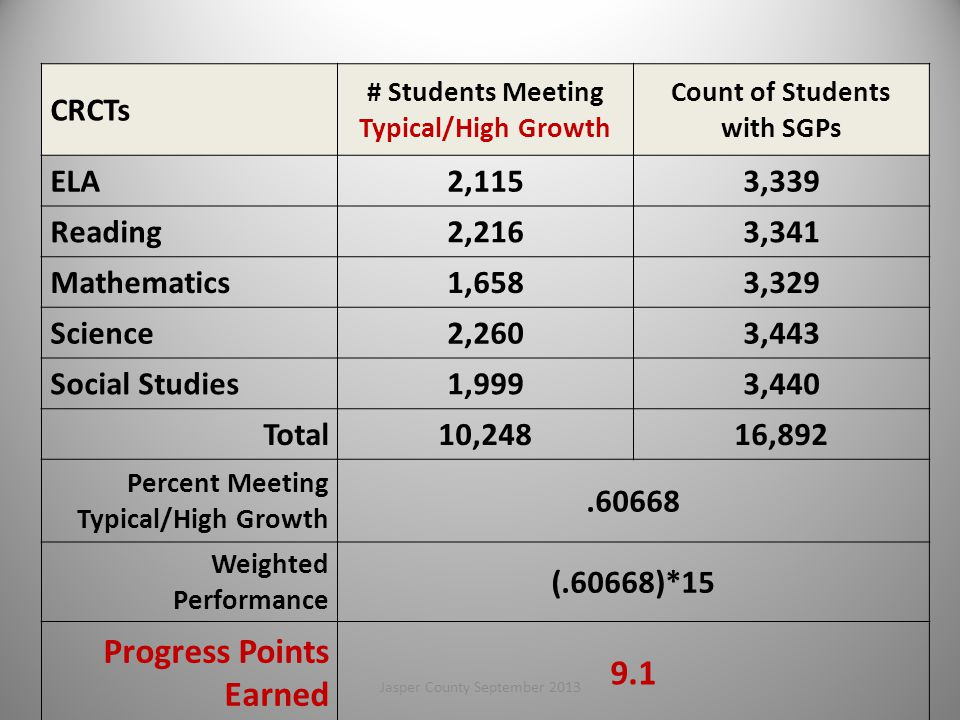 CRCTs # Students Meeting Typical/High Growth Count of Students with SGPs ELA2,1153,339 Reading2,2163,341 Mathematics1,6583,329 Science2,2603,443 Social Studies1,9993,440 Total10,24816,892 Percent Meeting Typical/High Growth.60668 Weighted Performance (.60668)*15 Progress Points Earned 9.1 83Jasper County September 2013
