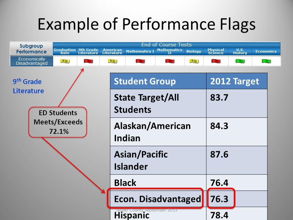 Student Group2012 Target State Target/All Students 83.7 Alaskan/American Indian 84.3 Asian/Pacific Islander 87.6 Black76.4 Econ.