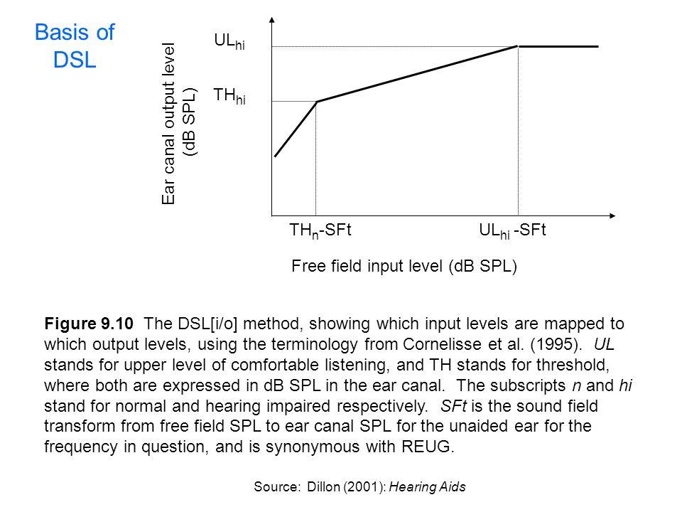 TH hi UL hi TH n -SFtUL hi -SFt Free field input level (dB SPL) Ear canal output level (dB SPL) Figure 9.10 The DSL[i/o] method, showing which input l