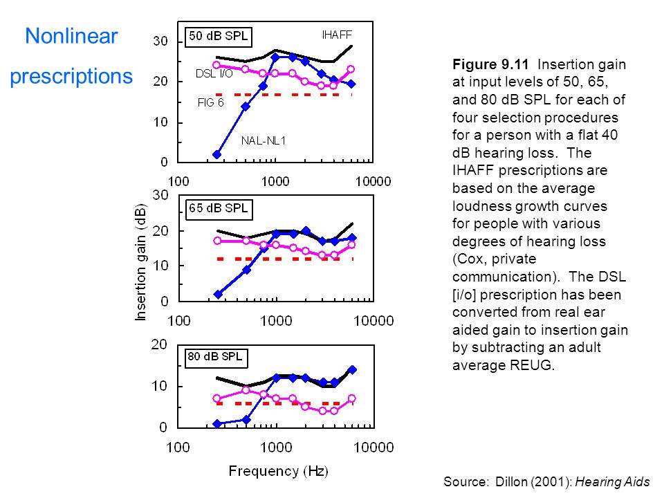 Figure 9.11 Insertion gain at input levels of 50, 65, and 80 dB SPL for each of four selection procedures for a person with a flat 40 dB hearing loss.