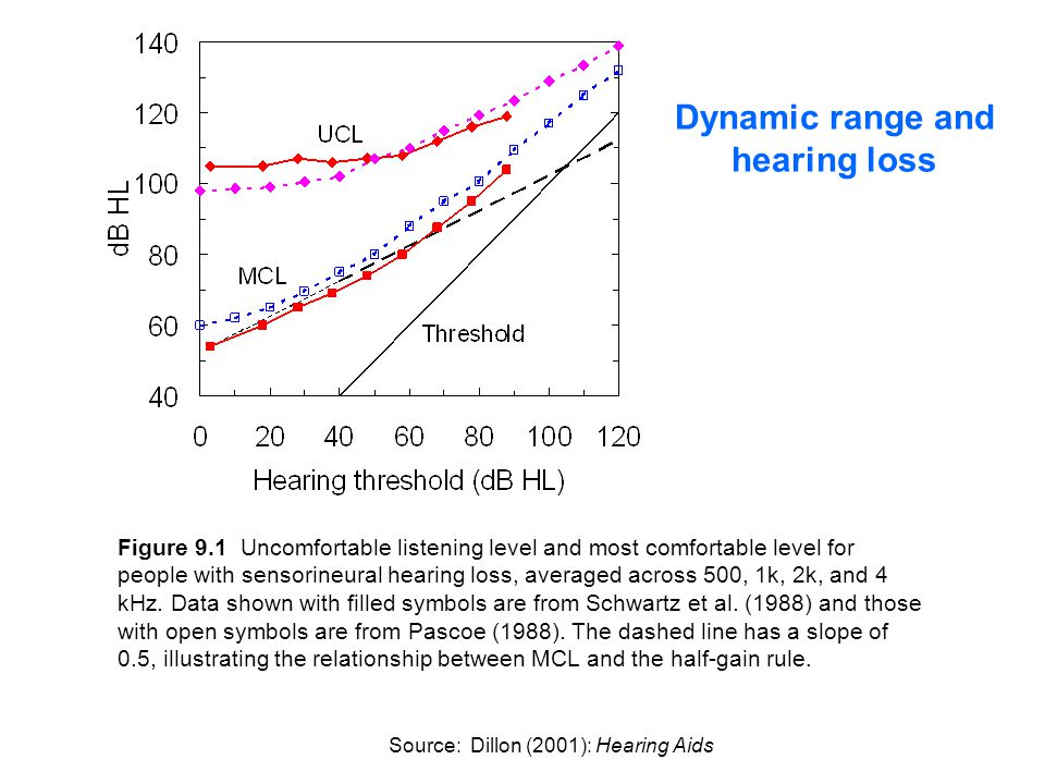 Figure 9.1 Uncomfortable listening level and most comfortable level for people with sensorineural hearing loss, averaged across 500, 1k, 2k, and 4 kHz