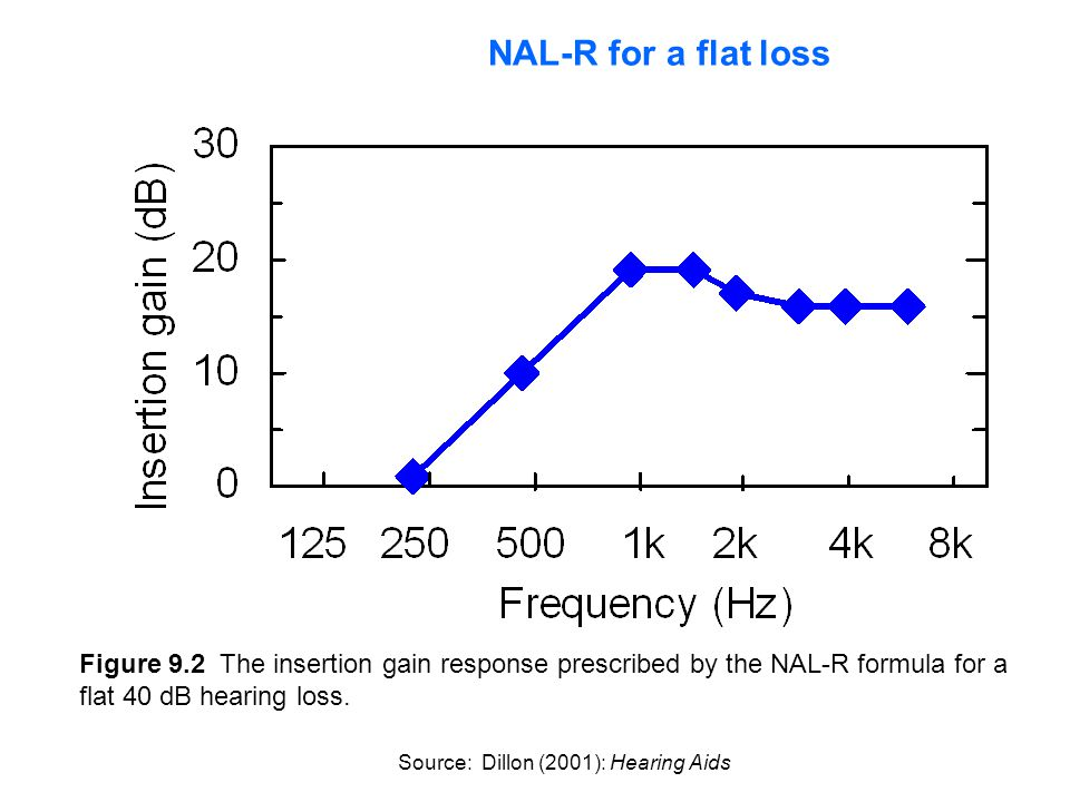 Figure 9.2 The insertion gain response prescribed by the NAL-R formula for a flat 40 dB hearing loss. Source: Dillon (2001): Hearing Aids NAL-R for a