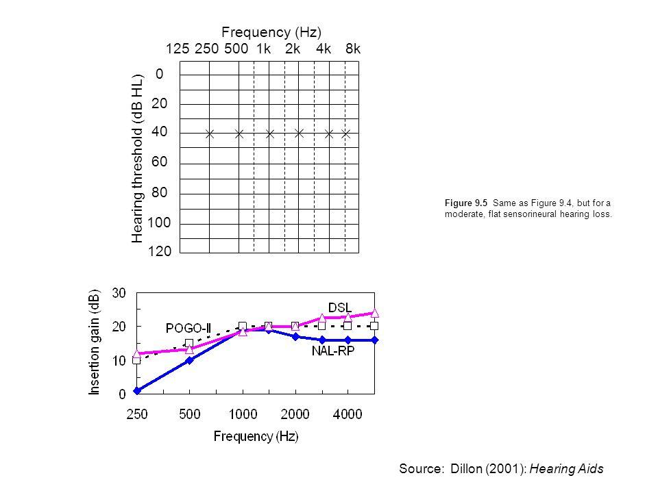 Figure 9.5 Same as Figure 9.4, but for a moderate, flat sensorineural hearing loss. 2501255001k2k4k8k 0 20 40 60 80 100 120 Frequency (Hz) Hearing thr