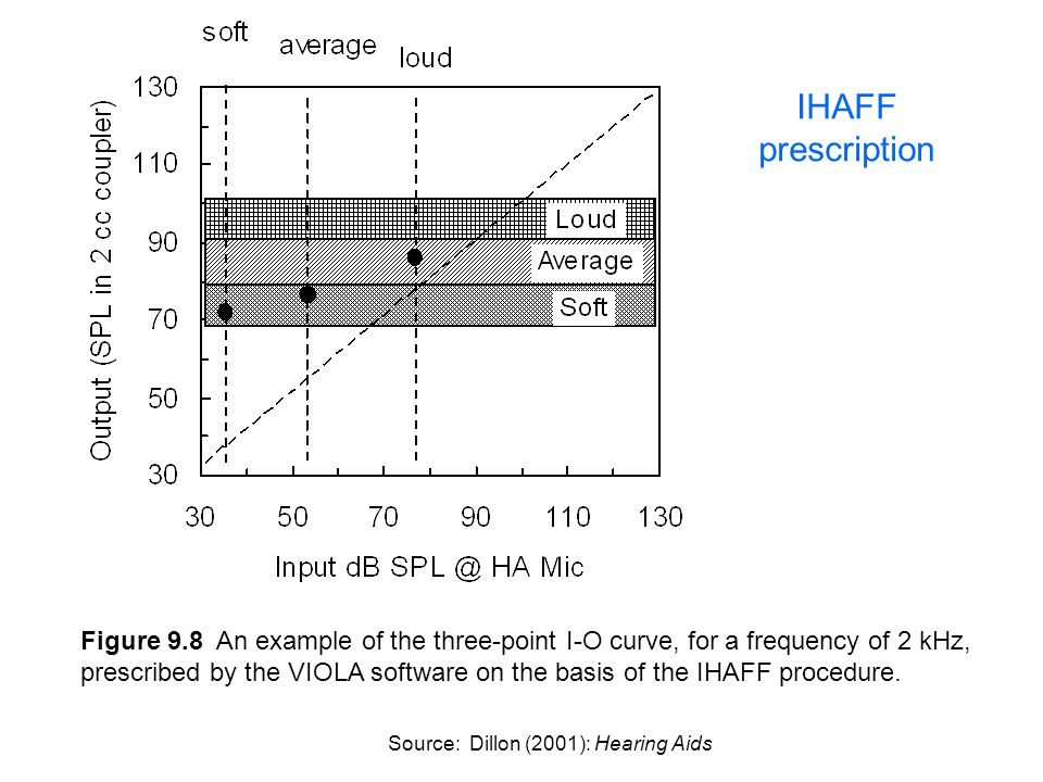 Figure 9.8 An example of the three-point I-O curve, for a frequency of 2 kHz, prescribed by the VIOLA software on the basis of the IHAFF procedure. So