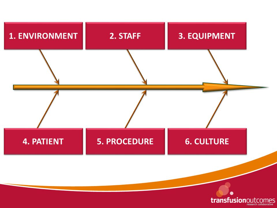 1. ENVIRONMENT 2. STAFF 3. EQUIPMENT 4. PATIENT 5.