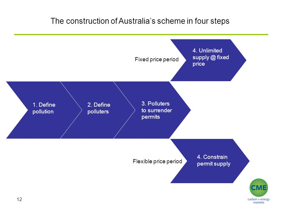 12 The construction of Australia's scheme in four steps 1. Define pollution 2. Define polluters 3. Polluters to surrender permits 4. Constrain permit