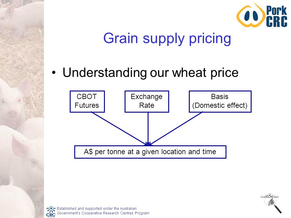 Established and supported under the Australian Government's Cooperative Research Centres Program Grain supply pricing Understanding our wheat price CBOT Futures Exchange Rate Basis (Domestic effect) A$ per tonne at a given location and time