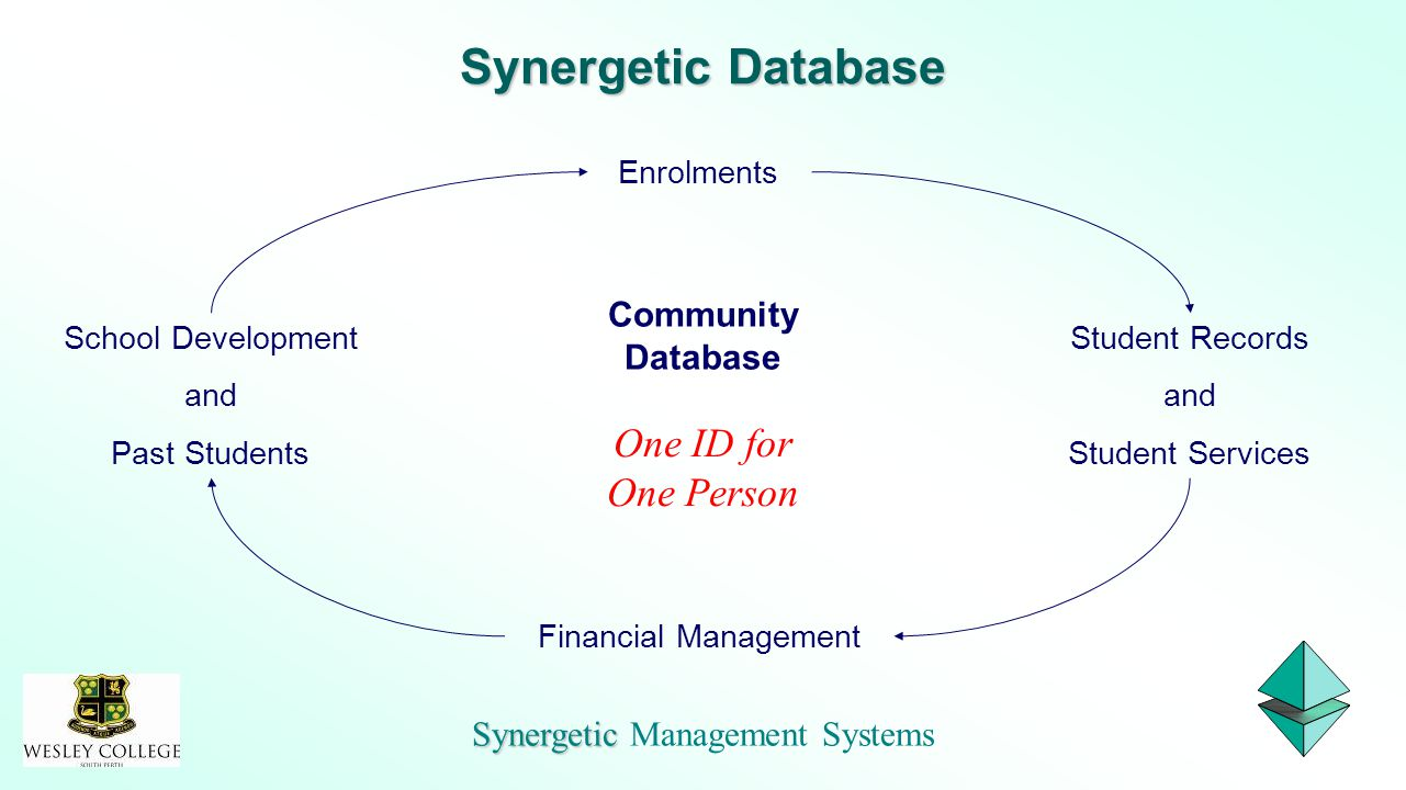 Synergetic Synergetic Management Systems Student Records and Student Services Enrolments School Development and Past Students Financial Management Com