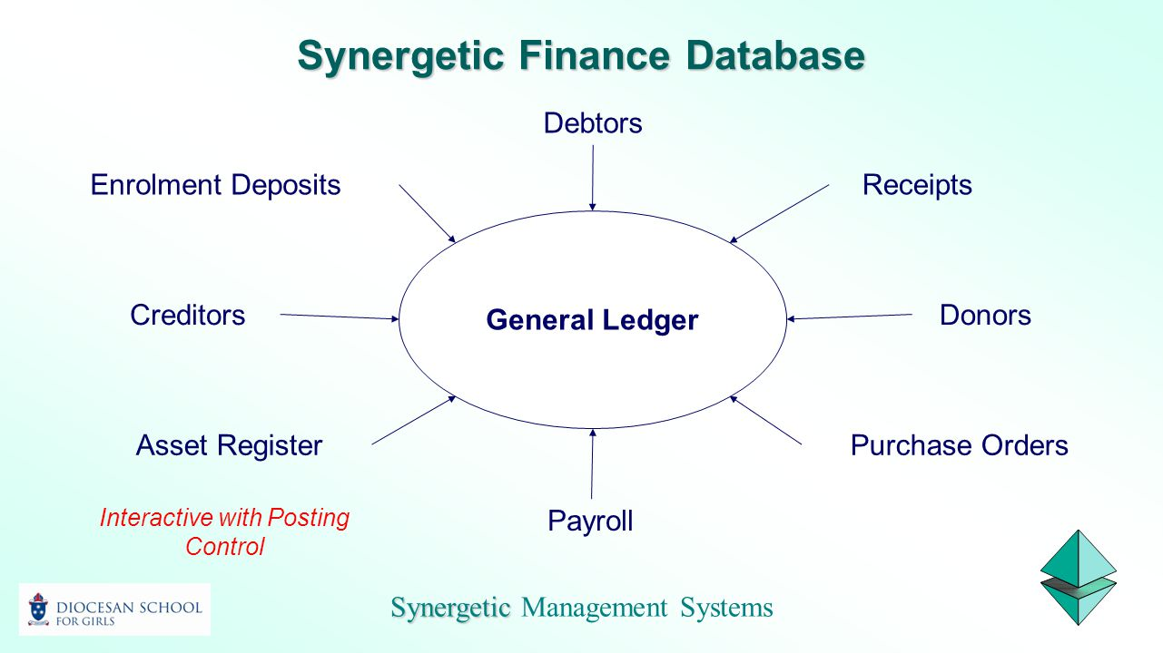 Synergetic Synergetic Management Systems Interactive with Posting Control Synergetic Finance Database General Ledger Receipts Debtors Creditors Payrol
