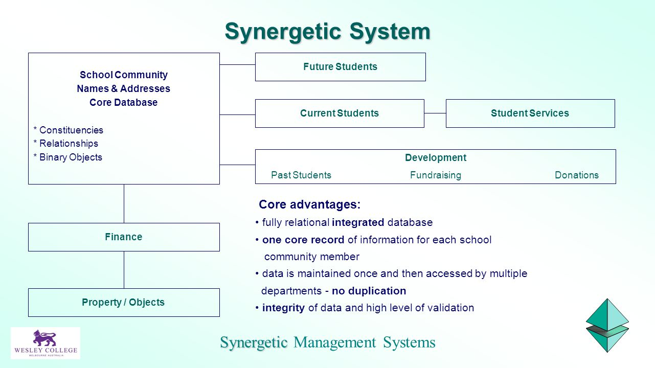 School Community Names & Addresses Core Database * Constituencies * Relationships * Binary Objects Future Students Current StudentsStudent Services De
