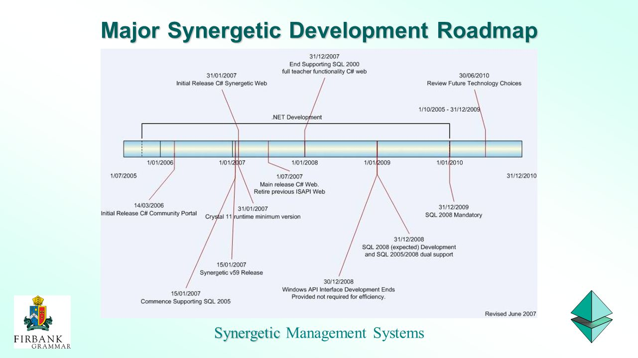Synergetic Synergetic Management Systems Major Synergetic Development Roadmap