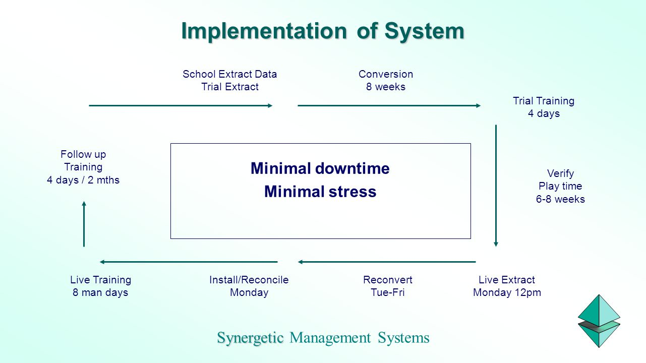Synergetic Management Systems Trial Training 4 days Conversion 8 weeks Verify Play time 6-8 weeks Follow up Training 4 days / 2 mths Implementation of