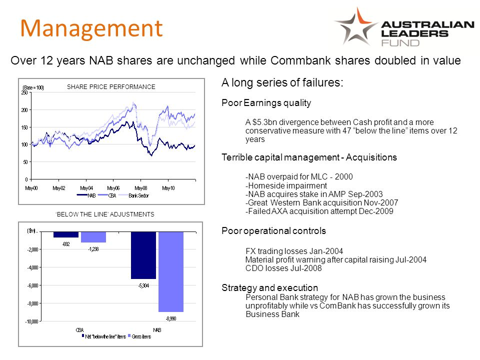 Over 12 years NAB shares are unchanged while Commbank shares doubled in value SHARE PRICE PERFORMANCE 'BELOW THE LINE' ADJUSTMENTS A long series of failures: Poor Earnings quality A $5.3bn divergence between Cash profit and a more conservative measure with 47 below the line items over 12 years Terrible capital management - Acquisitions -NAB overpaid for MLC - 2000 -Homeside impairment -NAB acquires stake in AMP Sep-2003 -Great Western Bank acquisition Nov-2007 -Failed AXA acquisition attempt Dec-2009 Poor operational controls FX trading losses Jan-2004 Material profit warning after capital raising Jul-2004 CDO losses Jul-2008 Strategy and execution Personal Bank strategy for NAB has grown the business unprofitably while vs ComBank has successfully grown its Business Bank Management