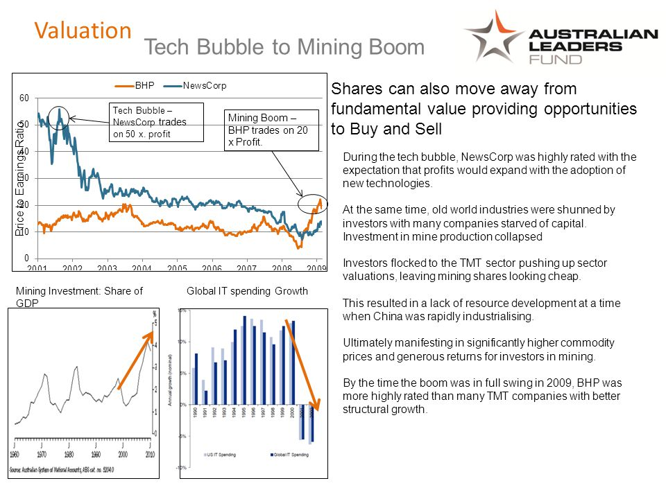 Tech Bubble – NewsCorp trades on 50 x. profit Mining Boom – BHP trades on 20 x Profit.