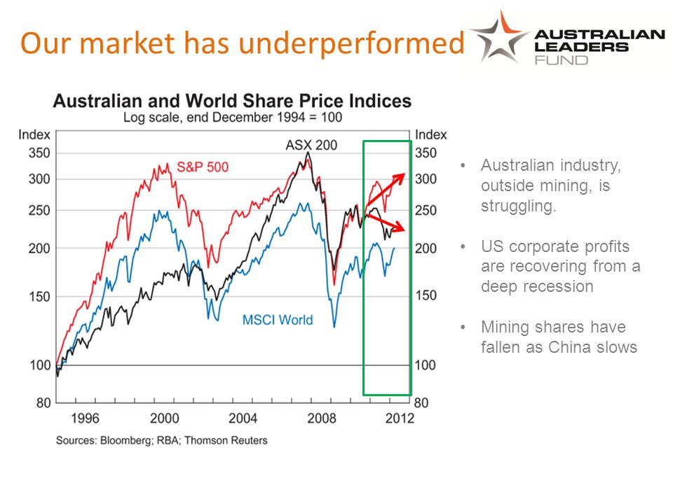 Our market has underperformed Australian industry, outside mining, is struggling. US corporate profits are recovering from a deep recession Mining sha