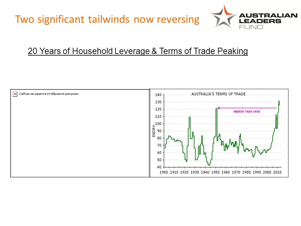 Two significant tailwinds now reversing 20 Years of Household Leverage & Terms of Trade Peaking