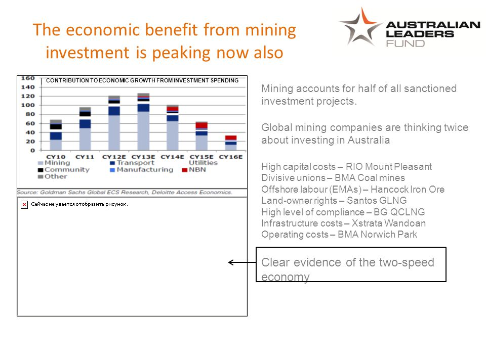 The economic benefit from mining investment is peaking now also CONTRIBUTION TO ECONOMIC GROWTH FROM INVESTMENT SPENDING Mining accounts for half of all sanctioned investment projects.