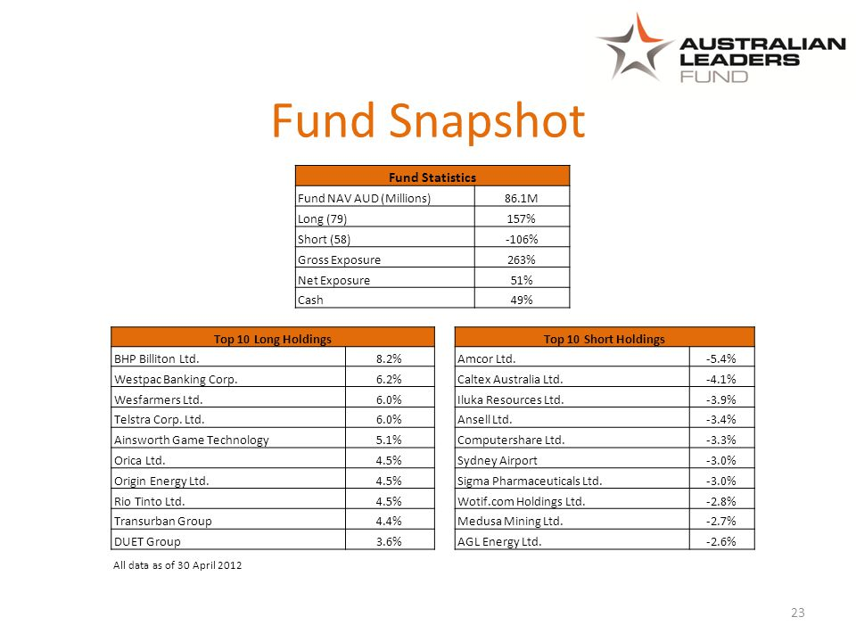 23 All data as of 30 April 2012 Fund Snapshot Fund Statistics Fund NAV AUD (Millions)86.1M Long (79) 157% Short (58) -106% Gross Exposure263% Net Expo