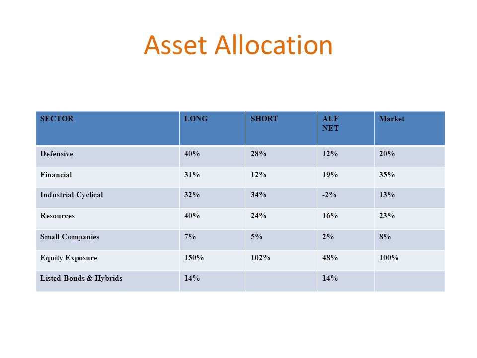 Asset Allocation SECTORLONGSHORTALF NET Market Defensive40%28%12%20% Financial31%12%19%35% Industrial Cyclical32%34%-2%13% Resources40%24%16%23% Small