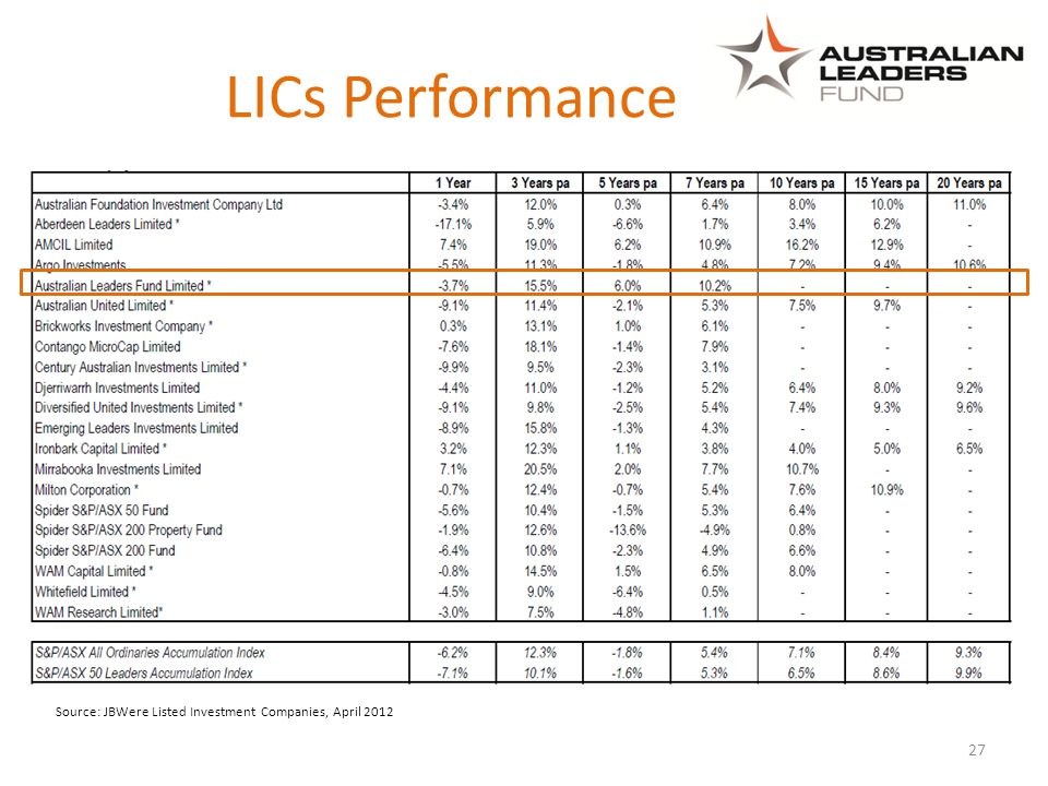 27 Source: JBWere Listed Investment Companies, April 2012 LICs Performance