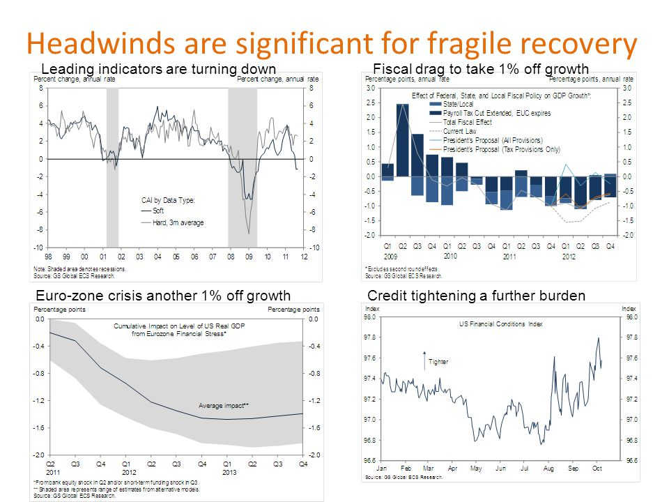 Headwinds are significant for fragile recovery Leading indicators are turning downFiscal drag to take 1% off growth Euro-zone crisis another 1% off growthCredit tightening a further burden