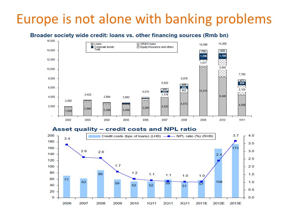 Europe is not alone with banking problems