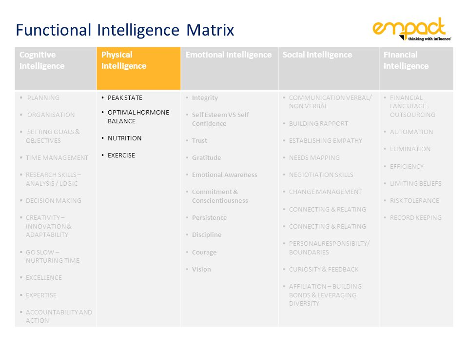 Cognitive Intelligence Physical Intelligence Emotional IntelligenceSocial IntelligenceFinancial Intelligence  PLANNING  ORGANISATION  SETTING GOALS & OBJECTIVES  TIME MANAGEMENT  RESEARCH SKILLS – ANALYSIS / LOGIC  DECISION MAKING  CREATIVITY – INNOVATION & ADAPTABILITY  GO SLOW – NURTURING TIME  EXCELLENCE  EXPERTISE  ACCOUNTABILITY AND ACTION PEAK STATE OPTIMAL HORMONE BALANCE NUTRITION EXERCISE Integrity Self Esteem VS Self Confidence Trust Gratitude Emotional Awareness Commitment & Conscientiousness Persistence Discipline Courage Vision COMMUNICATION VERBAL/ NON VERBAL BUILDING RAPPORT ESTABLISHING EMPATHY NEEDS MAPPING NEGIOTIATION SKILLS CHANGE MANAGEMENT CONNECTING & RELATING PERSONAL RESPONSIBILTY/ BOUNDARIES CURIOSITY & FEEDBACK AFFILIATION – BUILDING BONDS & LEVERAGING DIVERSITY FINANCIAL LANGUIAGE OUTSOURCING AUTOMATION ELIMINATION EFFICIENCY LIMITING BELIEFS RISK TOLERANCE RECORD KEEPING Functional Intelligence Matrix