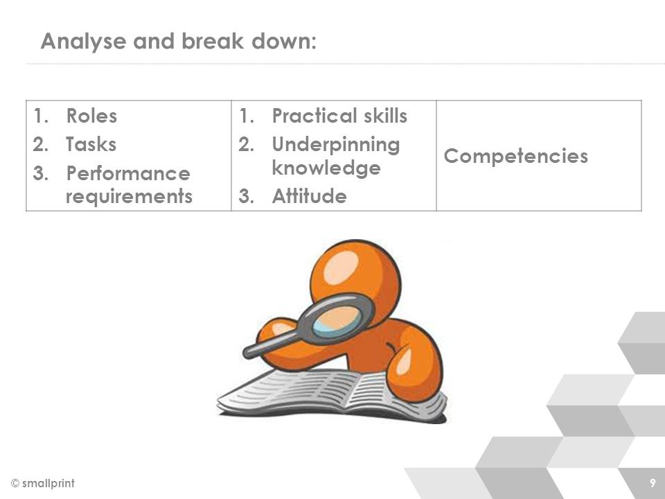 Analyse and break down: © smallprint 9 1.Roles 2.Tasks 3.Performance requirements 1.Practical skills 2.Underpinning knowledge 3.Attitude Competencies