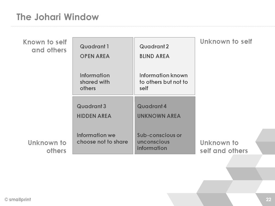 The Johari Window © smallprint 22 Known to self and others Unknown to self Unknown to others Unknown to self and others Quadrant 1 OPEN AREA Information shared with others Quadrant 2 BLIND AREA Information known to others but not to self Quadrant 4 UNKNOWN AREA Sub-conscious or unconscious information Quadrant 3 HIDDEN AREA Information we choose not to share