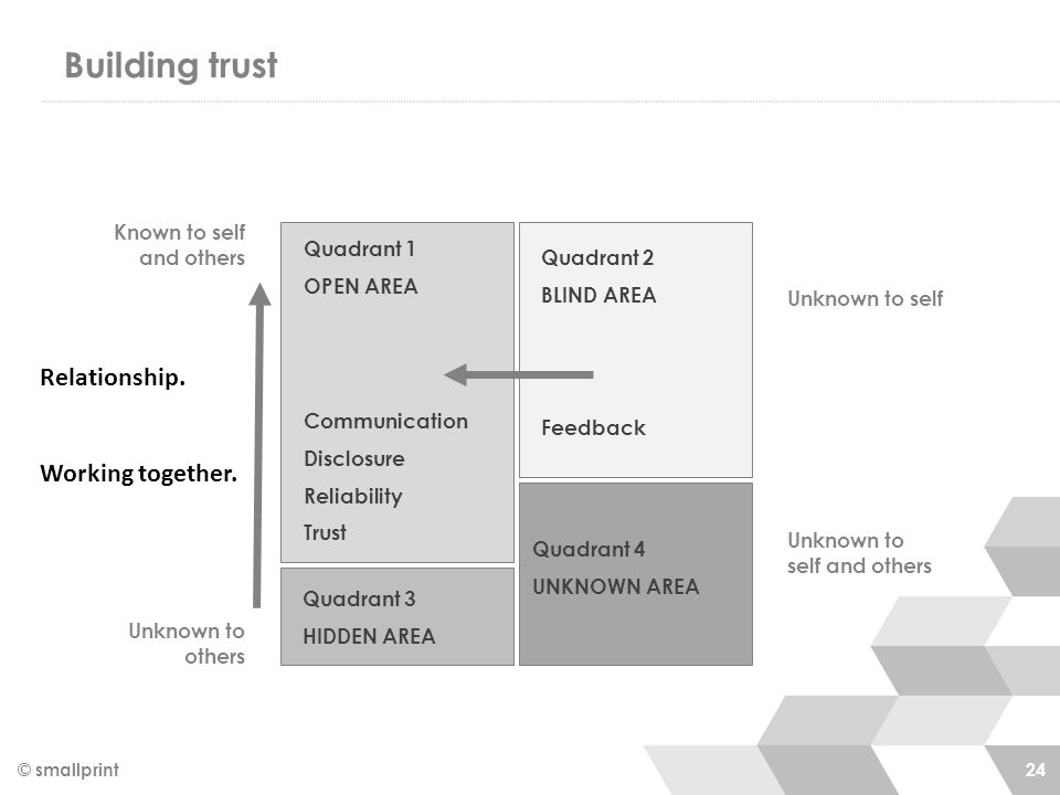 Building trust © smallprint 24 Known to self and others Unknown to self Unknown to others Unknown to self and others Quadrant 1 OPEN AREA Communicatio