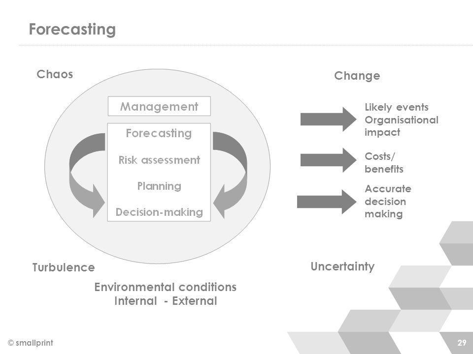 Forecasting © smallprint 29 Change Uncertainty Likely events Organisational impact Costs/ benefits Accurate decision making Environmental conditions I