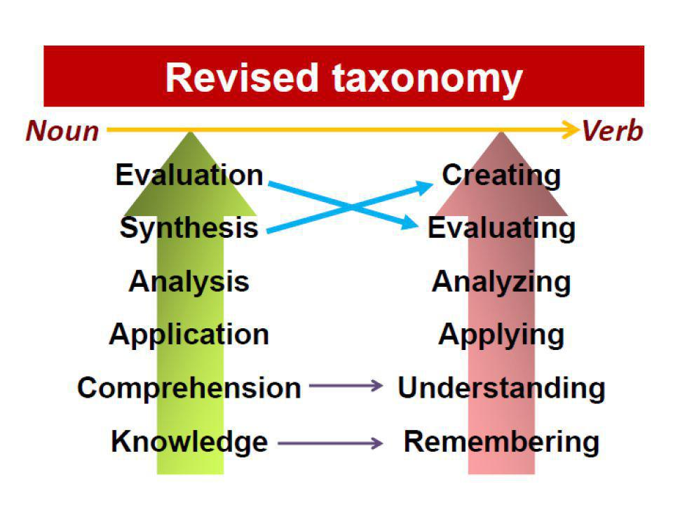 Revised Two-Dimensional Taxonomy