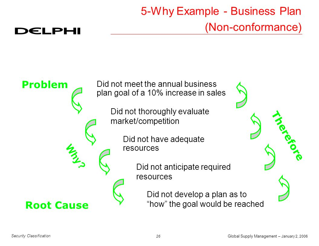 Global Supply Management – January 2, 2006 26 Security Classification Did not meet the annual business plan goal of a 10% increase in sales Problem Di