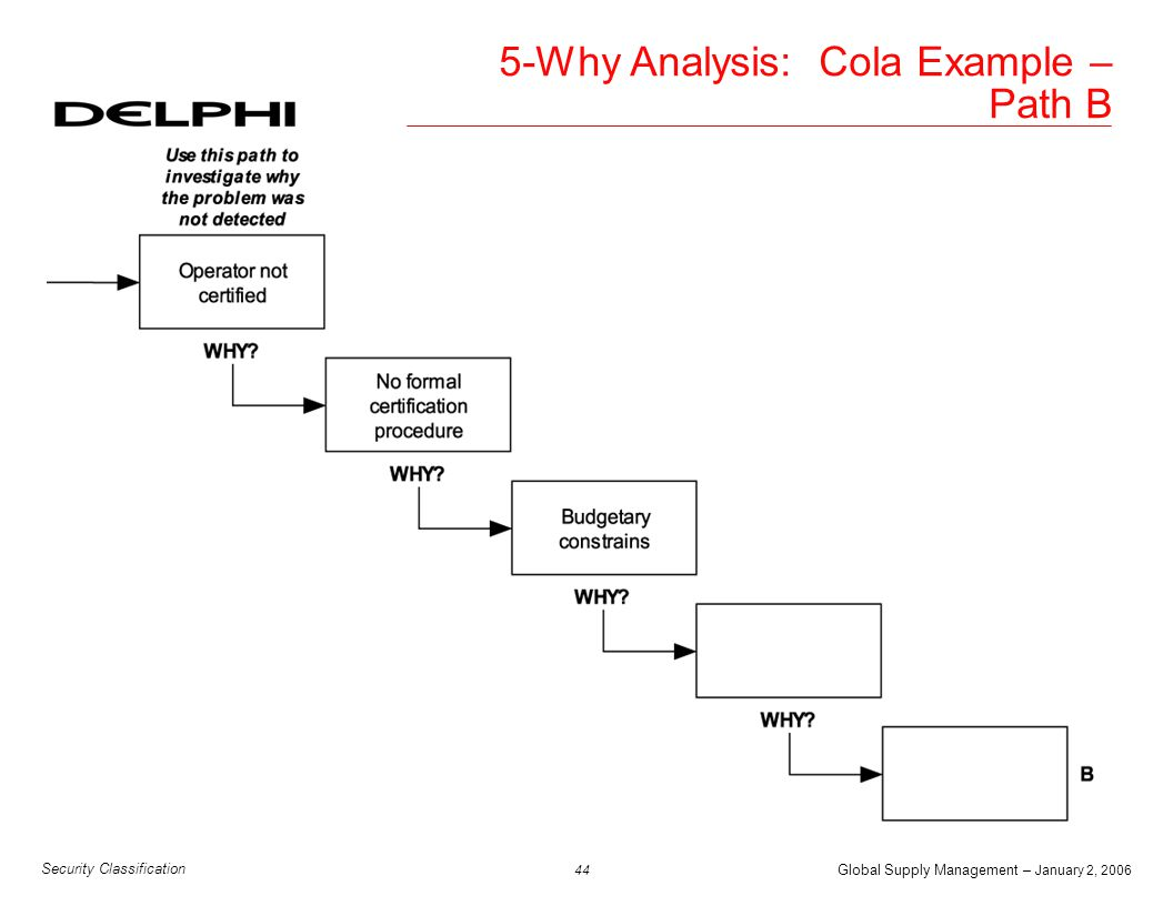 Global Supply Management – January 2, 2006 44 Security Classification 5-Why Analysis: Cola Example – Path B