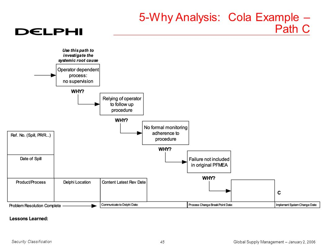 Global Supply Management – January 2, 2006 45 Security Classification 5-Why Analysis: Cola Example – Path C