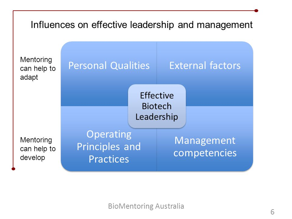 Mentoring 6 BioMentoring Australia Personal QualitiesExternal factors Operating Principles and Practices Management competencies Effective Biotech Leadership Mentoring can help to adapt Mentoring can help to develop Influences on effective leadership and management