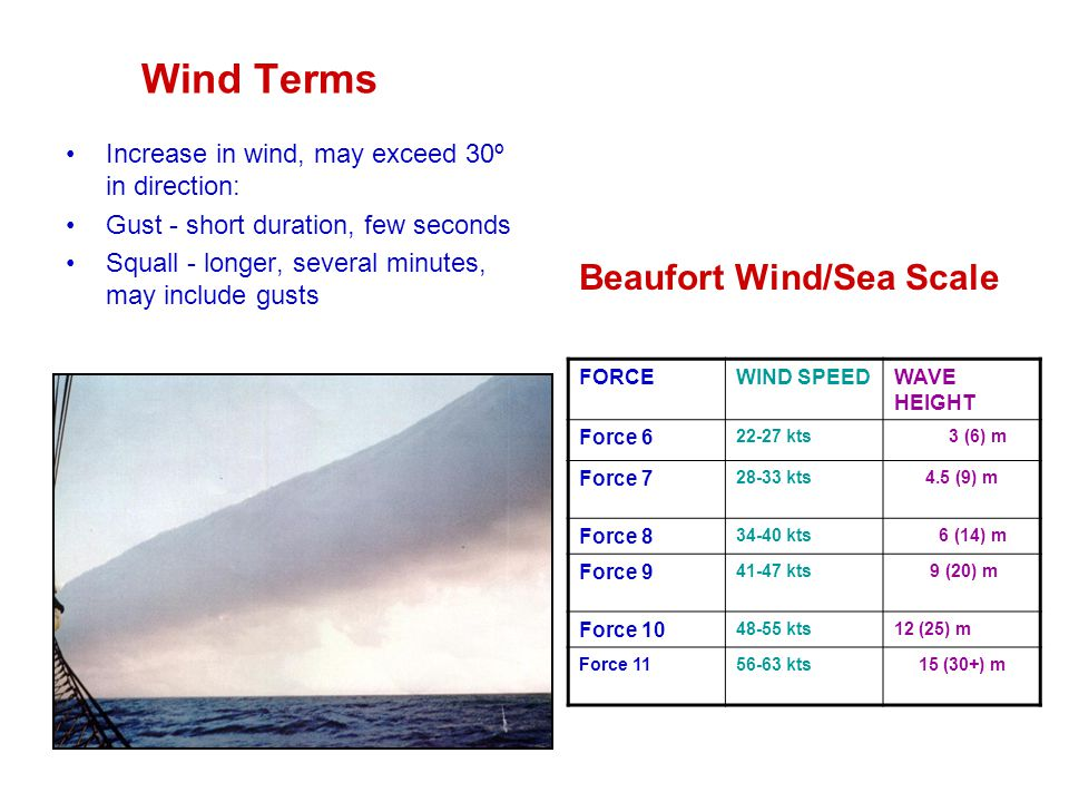 Wind Terms Increase in wind, may exceed 30º in direction: Gust - short duration, few seconds Squall - longer, several minutes, may include gusts FORCEWIND SPEEDWAVE HEIGHT Force 6 22-27 kts 3 (6) m Force 7 28-33 kts4.5 (9) m Force 8 34-40 kts 6 (14) m Force 9 41-47 kts 9 (20) m Force 10 48-55 kts12 (25) m Force 1156-63 kts15 (30+) m Beaufort Wind/Sea Scale