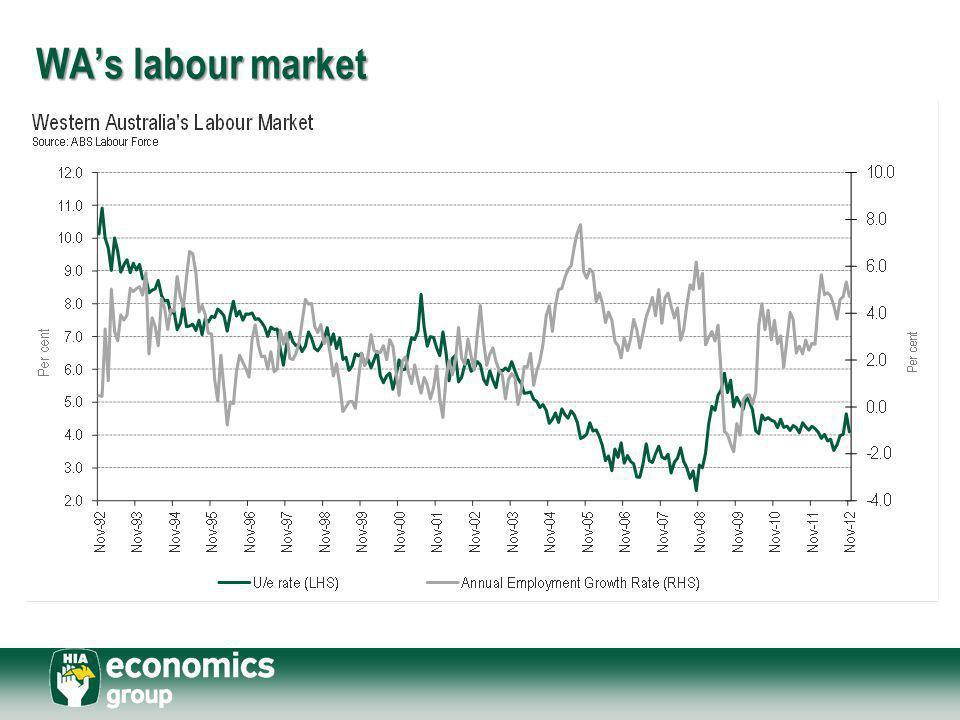 WA's labour market