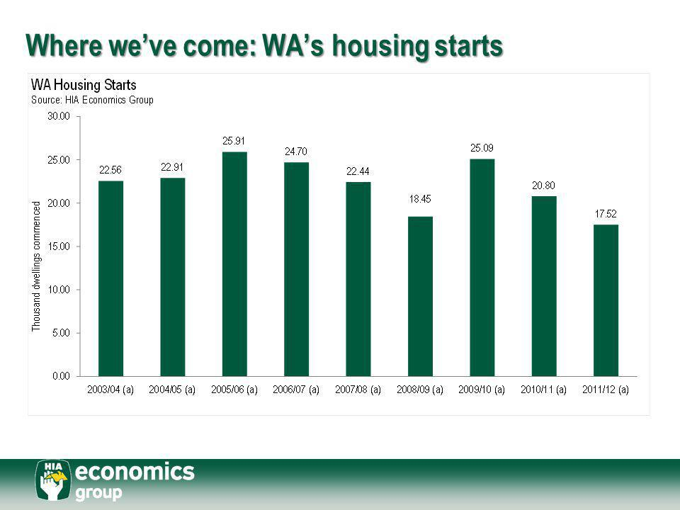 Where we've come: WA's housing starts