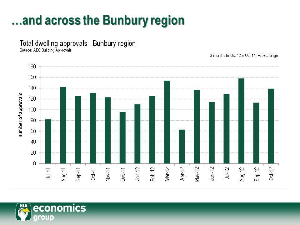 …and across the Bunbury region