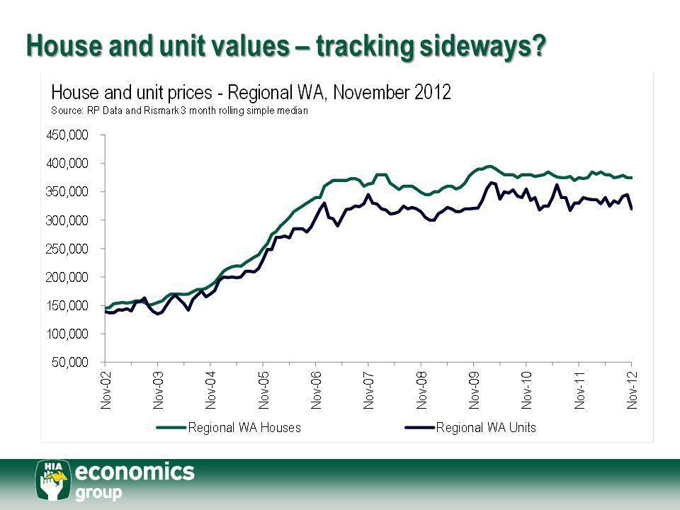 House and unit values – tracking sideways?