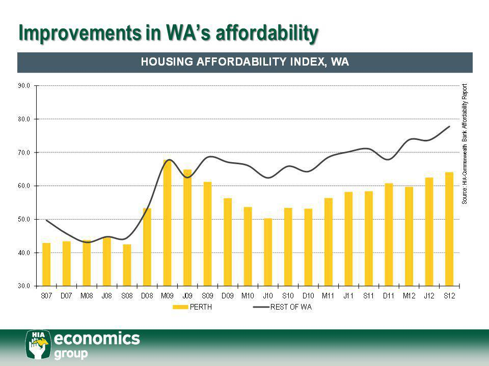Improvements in WA's affordability