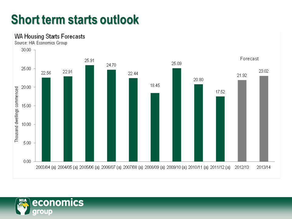 Short term starts outlook