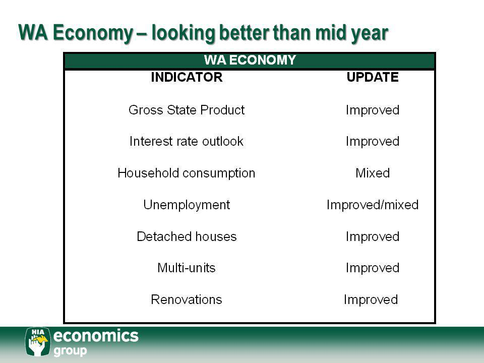 WA Economy – looking better than mid year