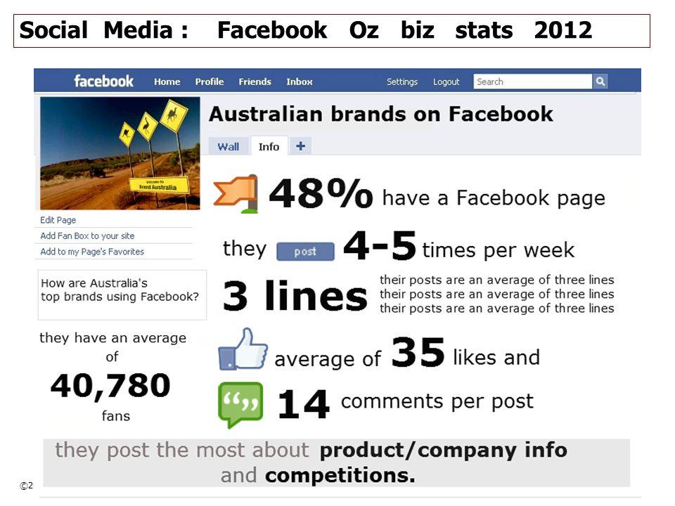 ©2012 annimac www.annimac.com.au 26 Social Media : Facebook Oz biz stats 2012