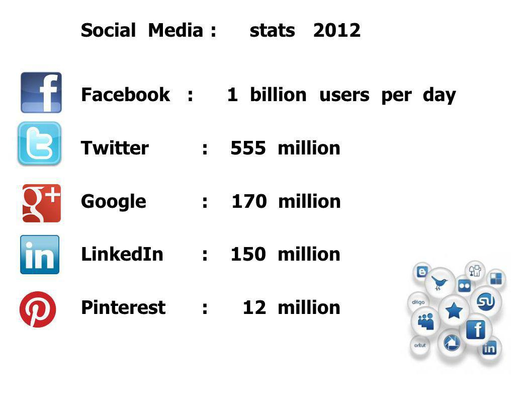 Social Media : stats 2012 Facebook : 1 billion users per day Twitter : 555 million Google: 170 million LinkedIn: 150 million Pinterest: 12 million