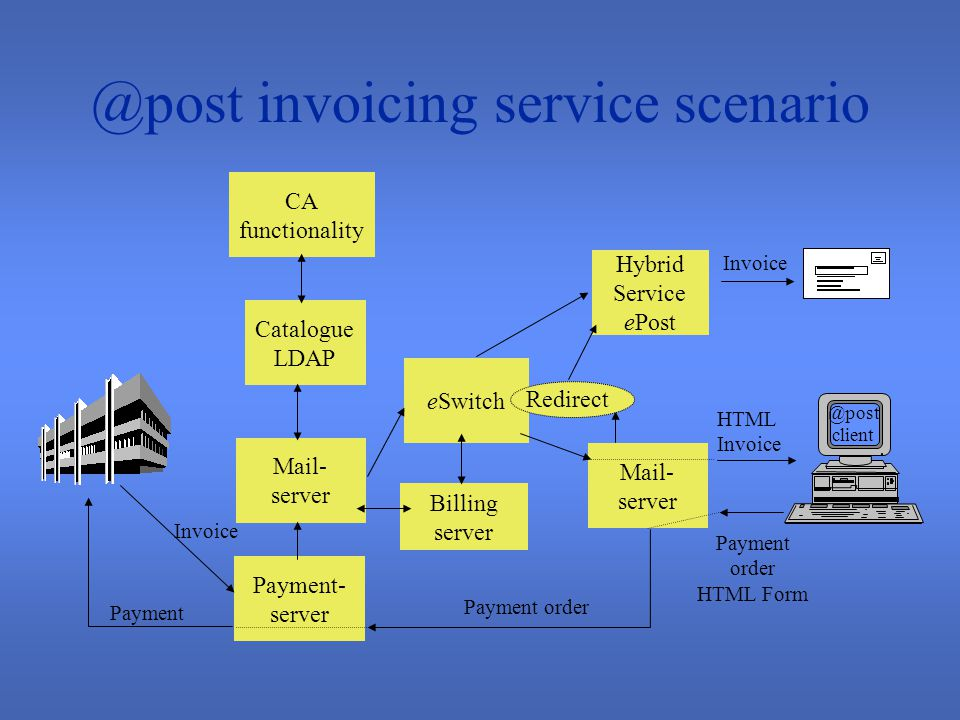 @post service scenarios Letters –Personal mail –Push services (requested information) –Advertising (interest led) –Mass distribution Registered mail HTML based electronic invoicing Electronic stamp Electronic seal Directory services Notary services POP3 redirect services This type of projects is being evaluated, or is under way, at several other postal organizations, including US-Mail, the Dutch post office and the other Nordic postal administrations.