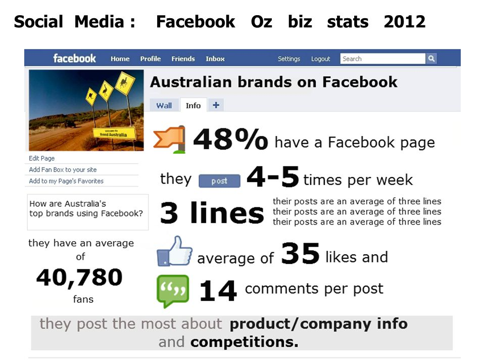 June 2012www.annimac.com.au24 Social Media : Facebook Oz biz stats 2012